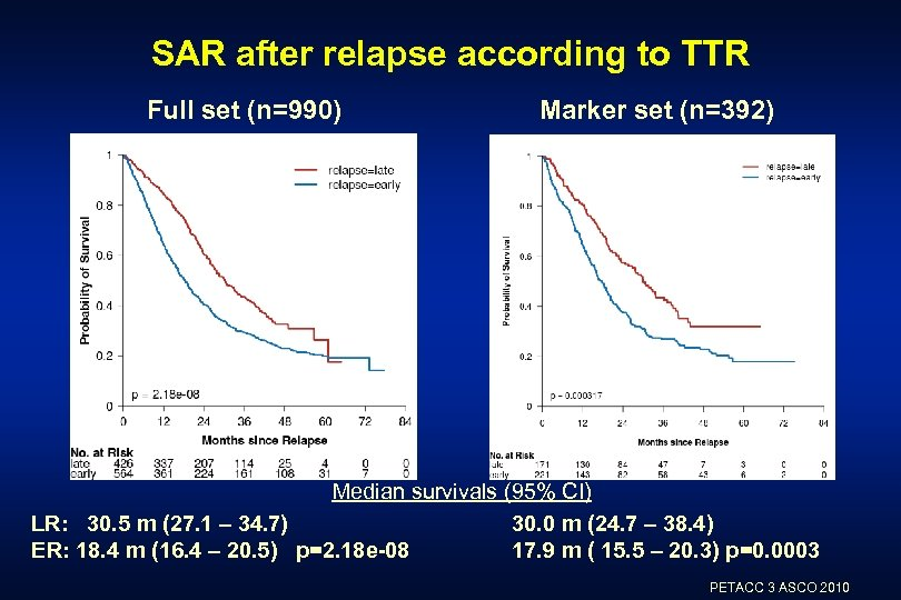 SAR after relapse according to TTR Full set (n=990) Marker set (n=392) Median survivals