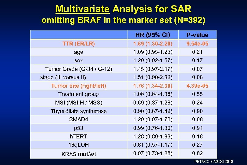 Multivariate Analysis for SAR omitting BRAF in the marker set (N=392) HR (95% CI)