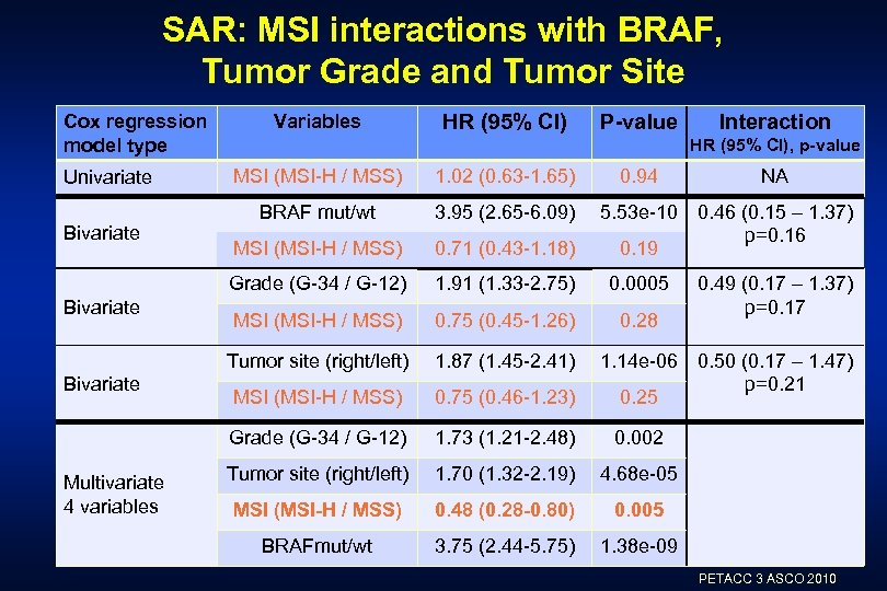 SAR: MSI interactions with BRAF, Tumor Grade and Tumor Site Cox regression model type
