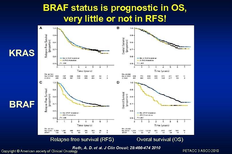 BRAF status is prognostic in OS, very little or not in RFS! KRAS BRAF