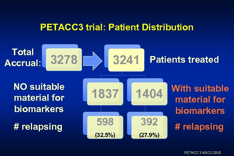 PETACC 3 trial: Patient Distribution Total Accrual: 3278 NO suitable material for biomarkers #