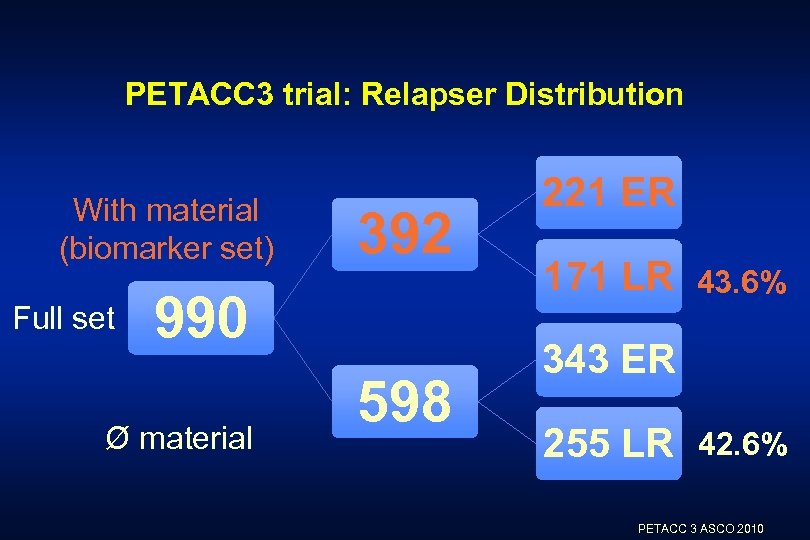 PETACC 3 trial: Relapser Distribution With material (biomarker set) Full set 392 990 Ø