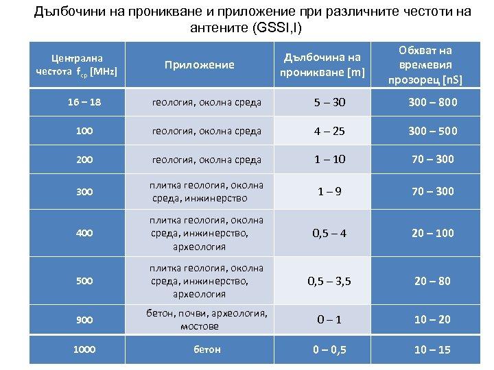 Дълбочини на проникване и приложение при различните честоти на антените (GSSI, I) Централна честота