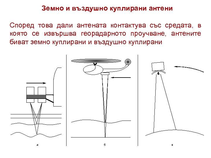 Земно и въздушно куплирани антени Според това дали антената контактува със средата, в която