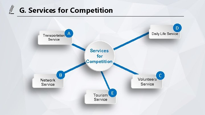 G. Services for Competition Transportation Service D A Daily Life Services for Competition Network