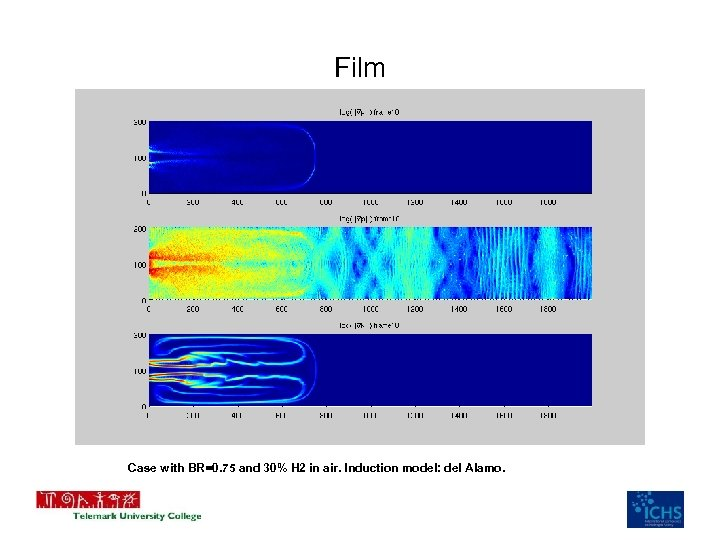 Film Case with BR=0. 75 and 30% H 2 in air. Induction model: del