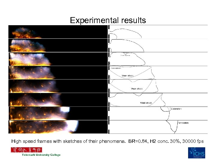 Experimental results High speed frames with sketches of their phenomena. BR=0. 84, H 2