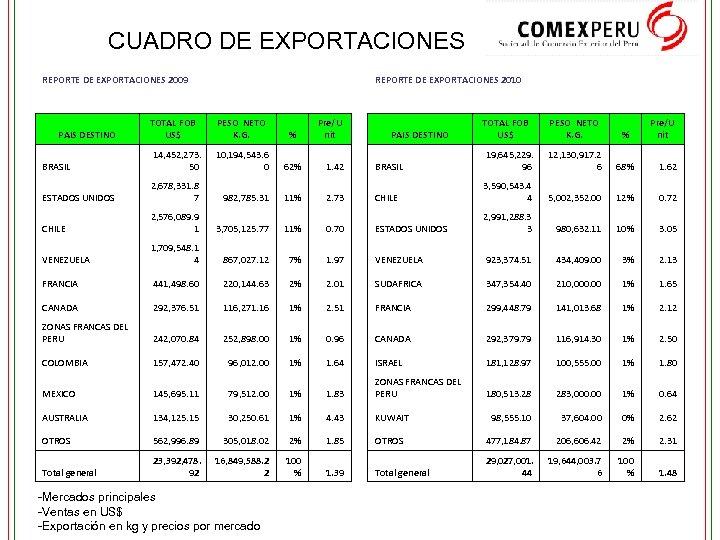 CUADRO DE EXPORTACIONES REPORTE DE EXPORTACIONES 2009 REPORTE DE EXPORTACIONES 2010 Pre/U nit PAIS