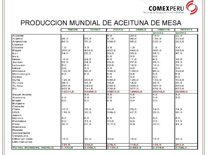 PRODUCCION MUNDIAL DE ACEITUNA DE MESA