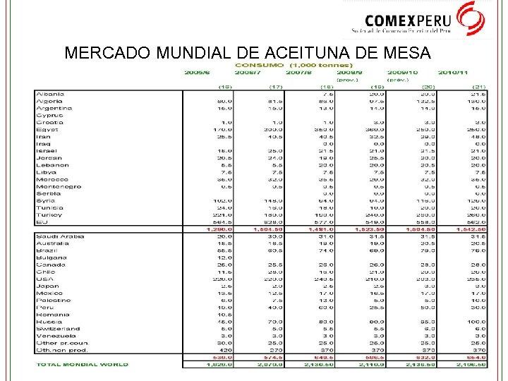 MERCADO MUNDIAL DE ACEITUNA DE MESA