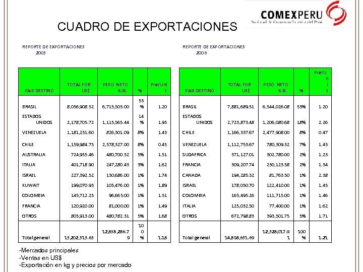 CUADRO DE EXPORTACIONES REPORTE DE EXPORTACIONES 2005 REPORTE DE EXPORTACIONES 2006 TOTAL FOB US$