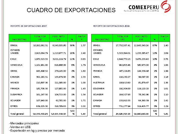 CUADRO DE EXPORTACIONES REPORTE DE EXPORTACIONES 2007 REPORTE DE EXPORTACIONES 2008 Pre/Un it TOTAL
