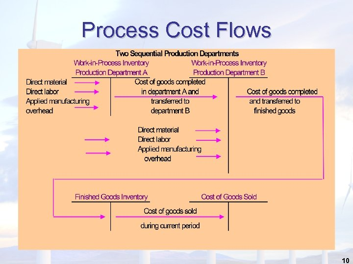 Process Cost Flows 10