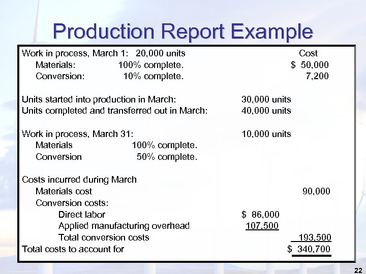 Production Report Example Work in process, March 1: 20, 000 units Materials: 100% complete.