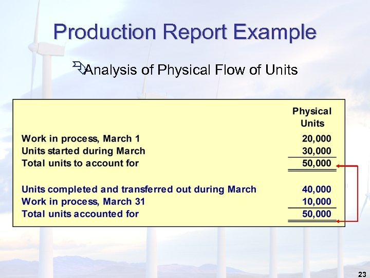 Production Report Example Ê Analysis of Physical Flow of Units 23
