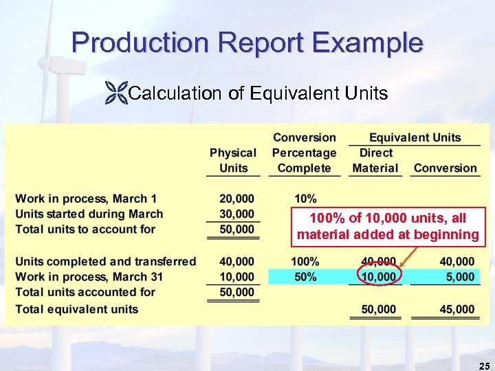 Production Report Example ËCalculation of Equivalent Units 100% of 10, 000 units, all material