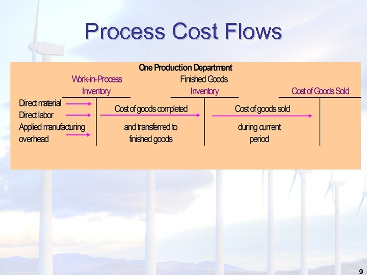 Process Cost Flows 9