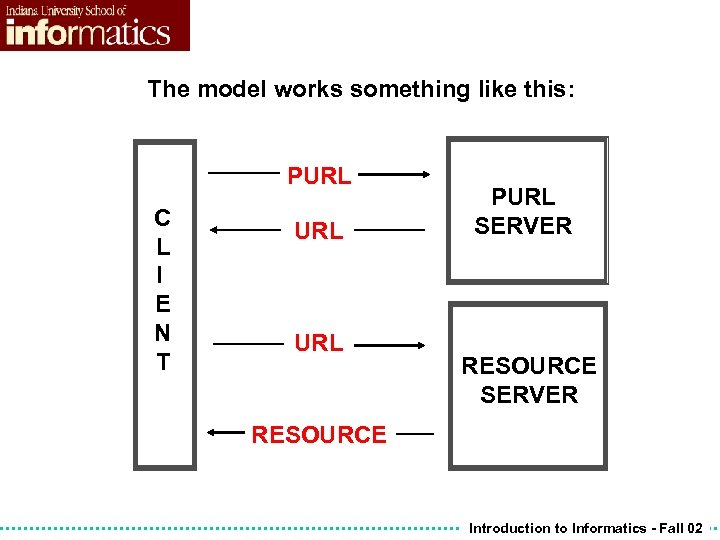 The model works something like this: PURL C L I E N T URL