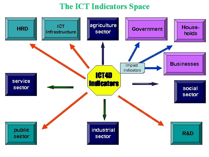 The ICT Indicators Space HRD ICT Infrastructure agriculture sector service sector ICT 4 D