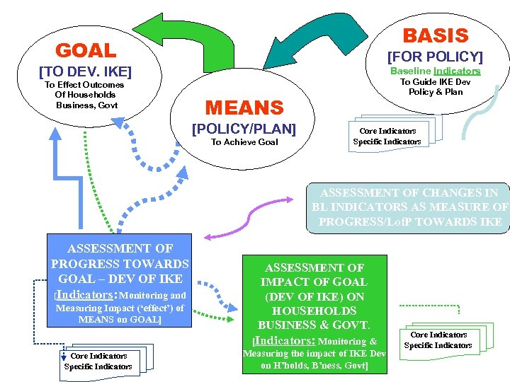 BASIS GOAL [FOR POLICY] [TO DEV. IKE] To Effect Outcomes Of Households Business, Govt