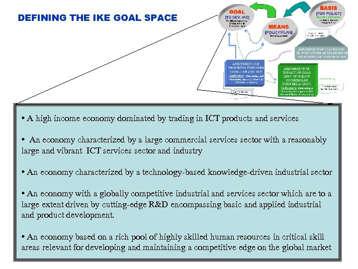 DEFINING THE IKE GOAL SPACE • A high income economy dominated by trading in