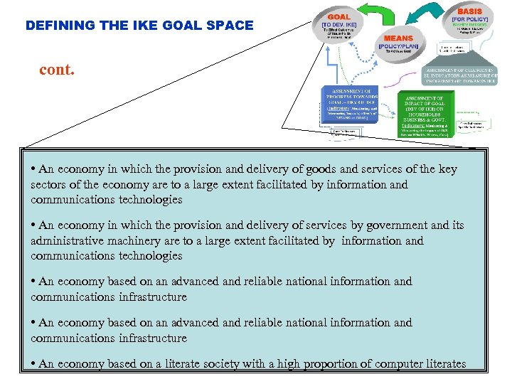 DEFINING THE IKE GOAL SPACE cont. • An economy in which the provision and