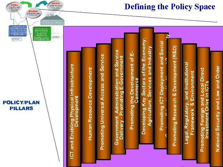 POLICY/PLAN PILLARS National Security and Law and Order Legal, Regulatory, and Institutional Developing a