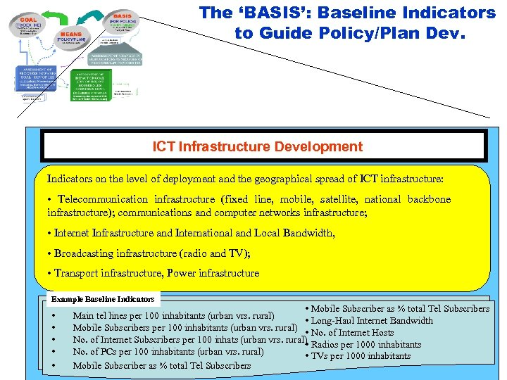 The 'BASIS': Baseline Indicators to Guide Policy/Plan Dev. ICT Infrastructure Development Indicators on the
