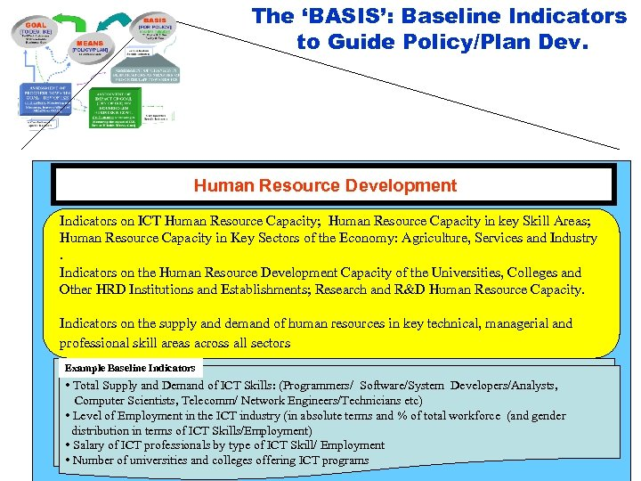 The 'BASIS': Baseline Indicators to Guide Policy/Plan Dev. Human Resource Development Indicators on ICT