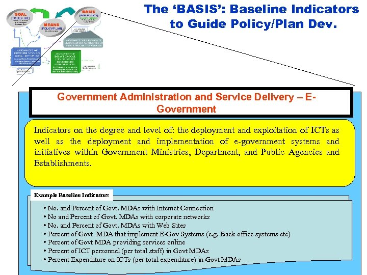 The 'BASIS': Baseline Indicators to Guide Policy/Plan Dev. Government Administration and Service Delivery –