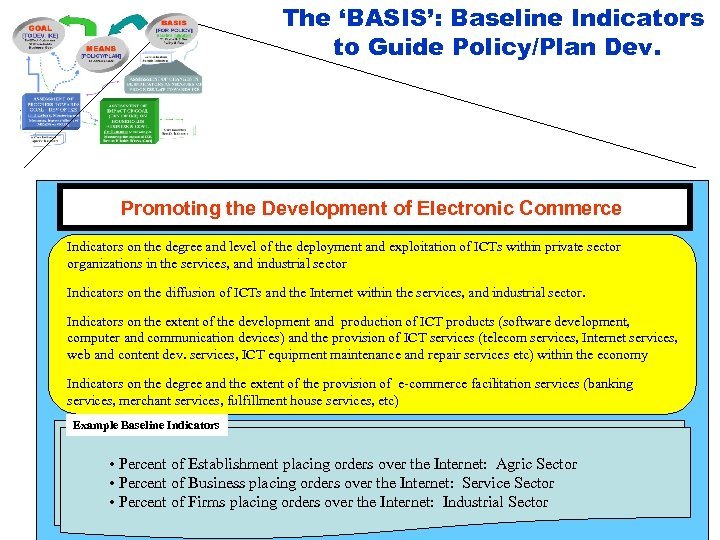 The 'BASIS': Baseline Indicators to Guide Policy/Plan Dev. Promoting the Development of Electronic Commerce