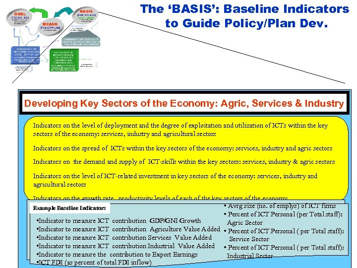 The 'BASIS': Baseline Indicators to Guide Policy/Plan Developing Key Sectors of the Economy: Agric,