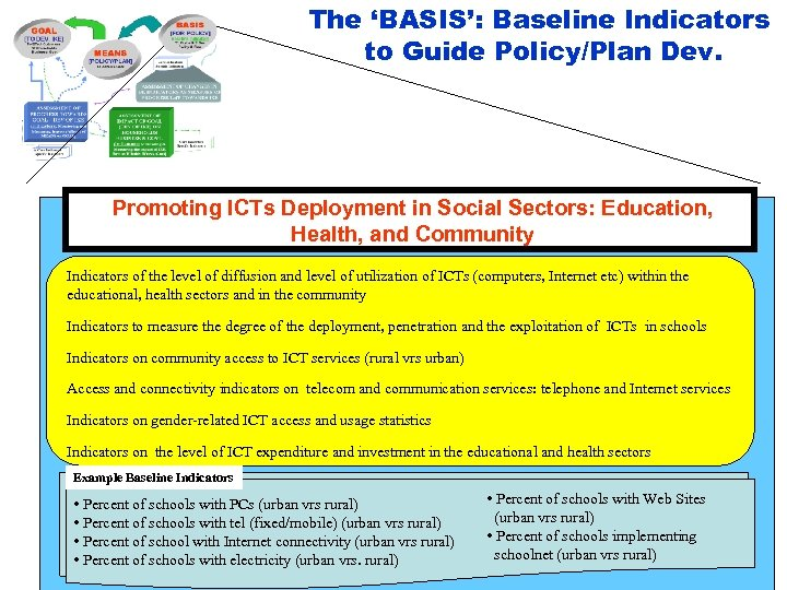 The 'BASIS': Baseline Indicators to Guide Policy/Plan Dev. Promoting ICTs Deployment in Social Sectors: