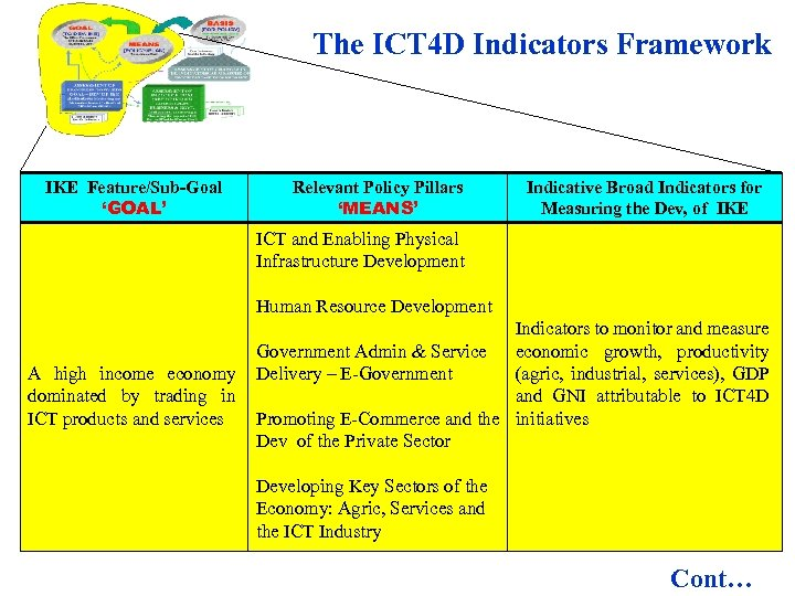 The ICT 4 D Indicators Framework IKE Feature/Sub-Goal 'GOAL' Relevant Policy Pillars 'MEANS' Indicative