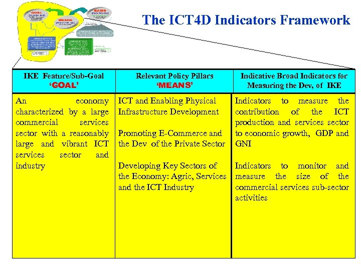 The ICT 4 D Indicators Framework IKE Feature/Sub-Goal 'GOAL' An economy characterized by a