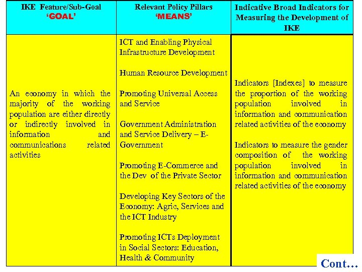 IKE Feature/Sub-Goal 'GOAL' Relevant Policy Pillars 'MEANS' Indicative Broad Indicators for Measuring the Development
