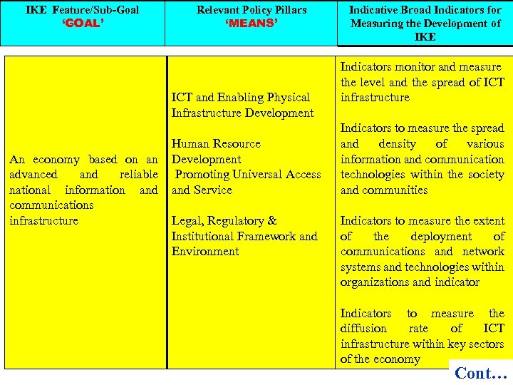IKE Feature/Sub-Goal 'GOAL' Relevant Policy Pillars 'MEANS' ICT and Enabling Physical Infrastructure Development An