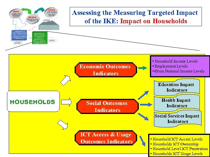 Assessing the Measuring Targeted Impact of the IKE: Impact on Households Economic Outcomes Indicators