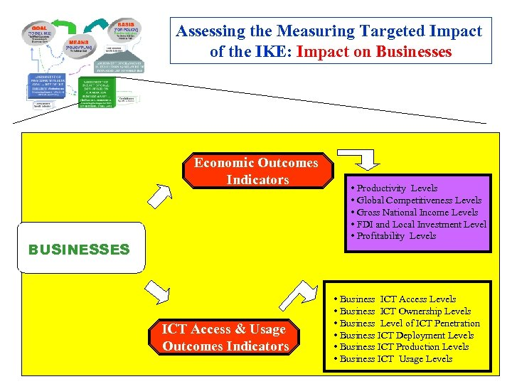 Assessing the Measuring Targeted Impact of the IKE: Impact on Businesses Economic Outcomes Indicators