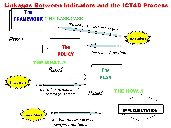Linkages Between Indicators and the ICT 4 D Process THE BASE/CASE provide b a