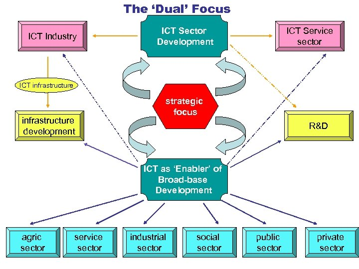The 'Dual' Focus ICT Industry ICT Sector Development ICT Service sector ICT infrastructure development
