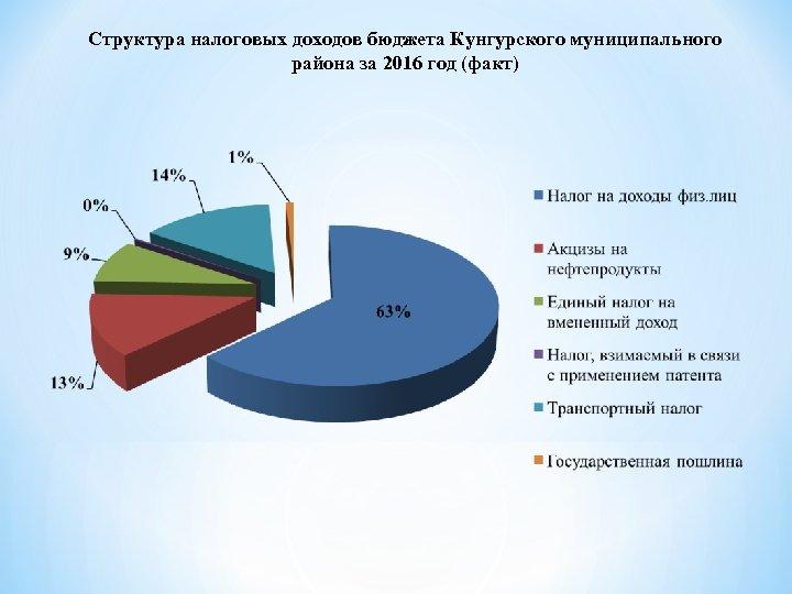 Структура налоговых доходов бюджета Кунгурского муниципального района за 2016 год (факт)