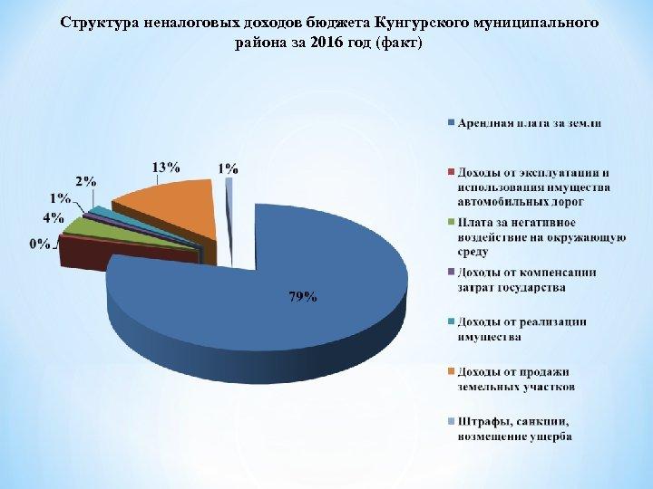 Структура неналоговых доходов бюджета Кунгурского муниципального района за 2016 год (факт)