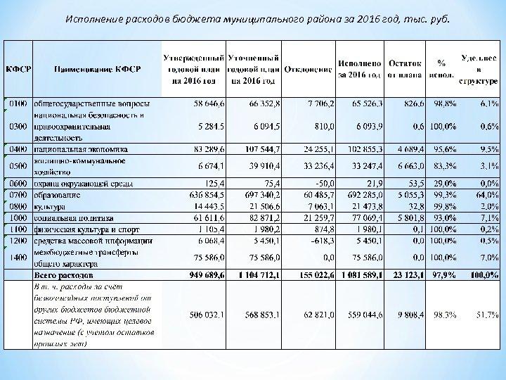 Исполнение расходов бюджета муниципального района за 2016 год, тыс. руб.