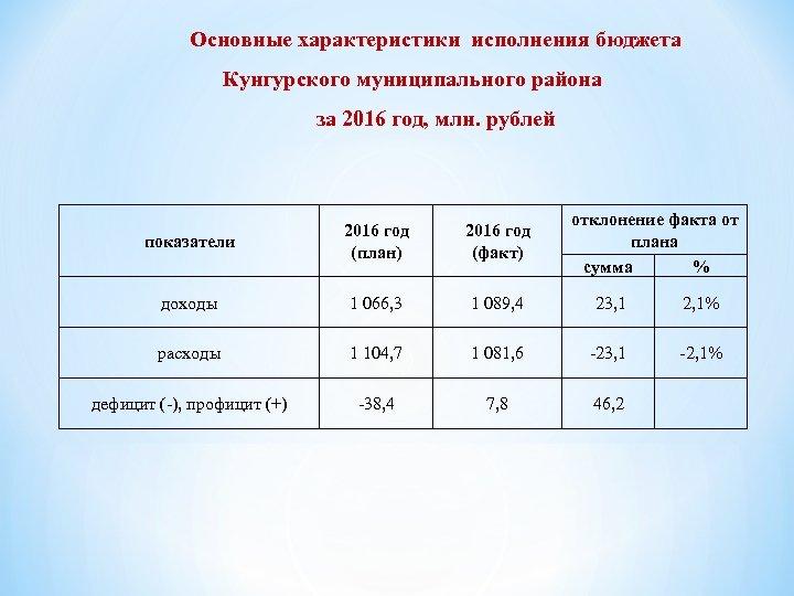 Основные характеристики исполнения бюджета Кунгурского муниципального района за 2016 год, млн. рублей 2016 год