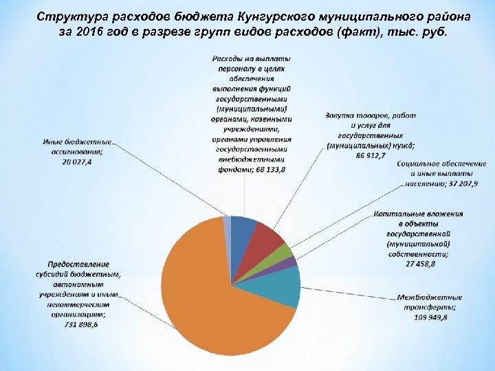Структура расходов бюджета Кунгурского муниципального района за 2016 год в разрезе групп видов расходов