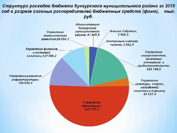 Структура расходов бюджета Кунгурского муниципального района за 2015 год в разрезе главных распорядителей бюджетных