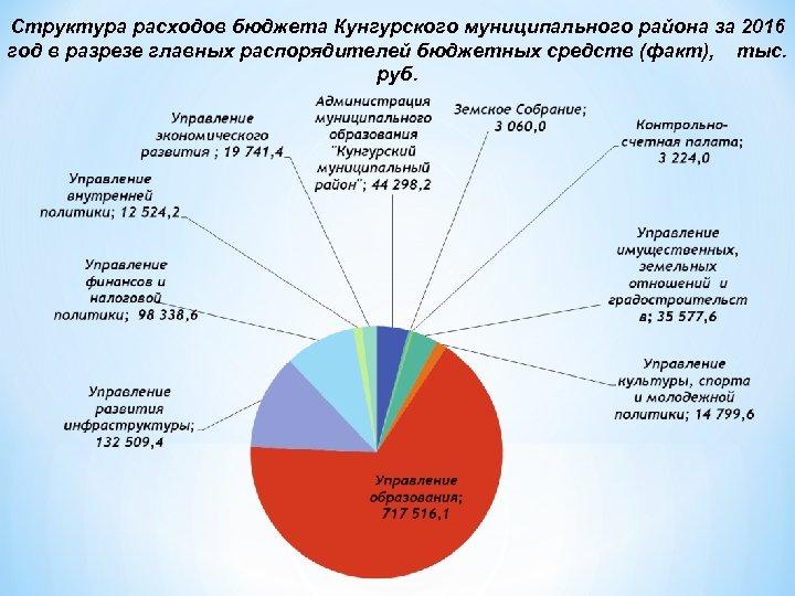 Структура расходов бюджета Кунгурского муниципального района за 2016 год в разрезе главных распорядителей бюджетных