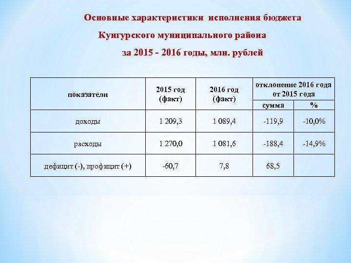 Основные характеристики исполнения бюджета Кунгурского муниципального района за 2015 - 2016 годы, млн. рублей