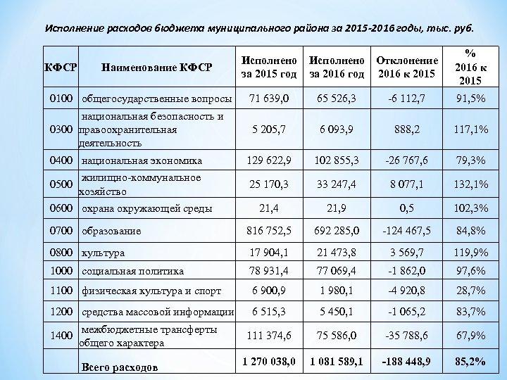 Исполнение расходов бюджета муниципального района за 2015 -2016 годы, тыс. руб. КФСР Наименование КФСР